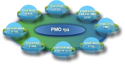 pmo_trans